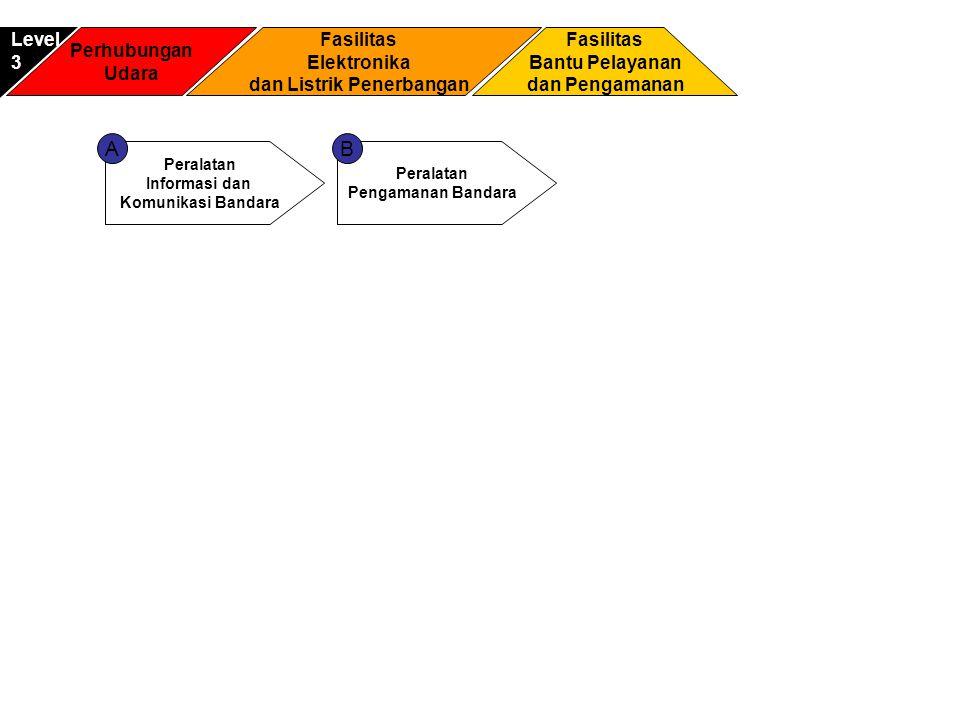 Perhubungan Udara Fasilitas Bantu Pelayanan dan Pengamanan Level3 Fasilitas Elektronika dan Listrik Penerbangan Peralatan Informasi dan Komunikasi Ban