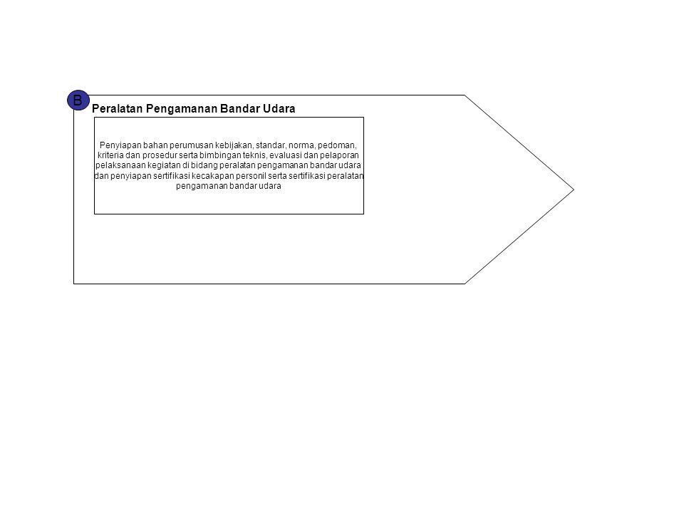 B Peralatan Pengamanan Bandar Udara Penyiapan bahan perumusan kebijakan, standar, norma, pedoman, kriteria dan prosedur serta bimbingan teknis, evalua