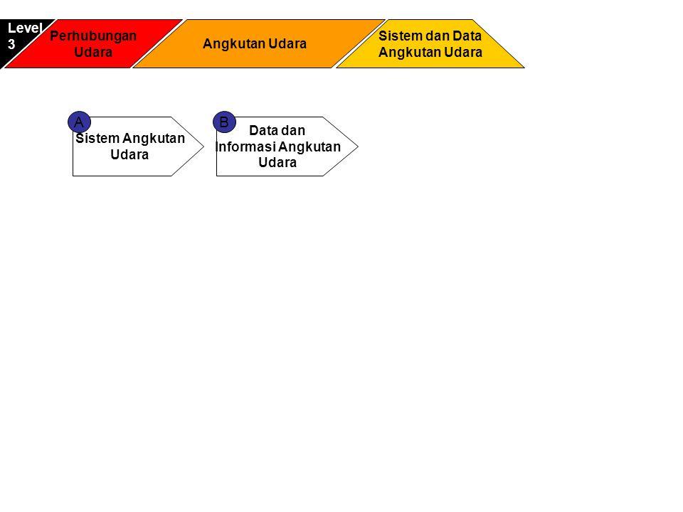 Sistem Angkutan Udara Data dan Informasi Angkutan Udara AB Perhubungan Udara Sistem dan Data Angkutan Udara Level3 Angkutan Udara