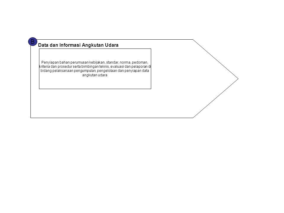 B Data dan Informasi Angkutan Udara Penyiapan bahan perumusan kebijakan, standar, norma, pedoman, kriteria dan prosedur serta bimbingan teknis, evalua