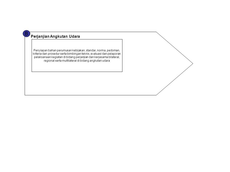 B Perjanjian Angkutan Udara Penyiapan bahan perumusan kebijakan, standar, norma, pedoman, kriteria dan prosedur serta bimbingan teknis, evaluasi dan p
