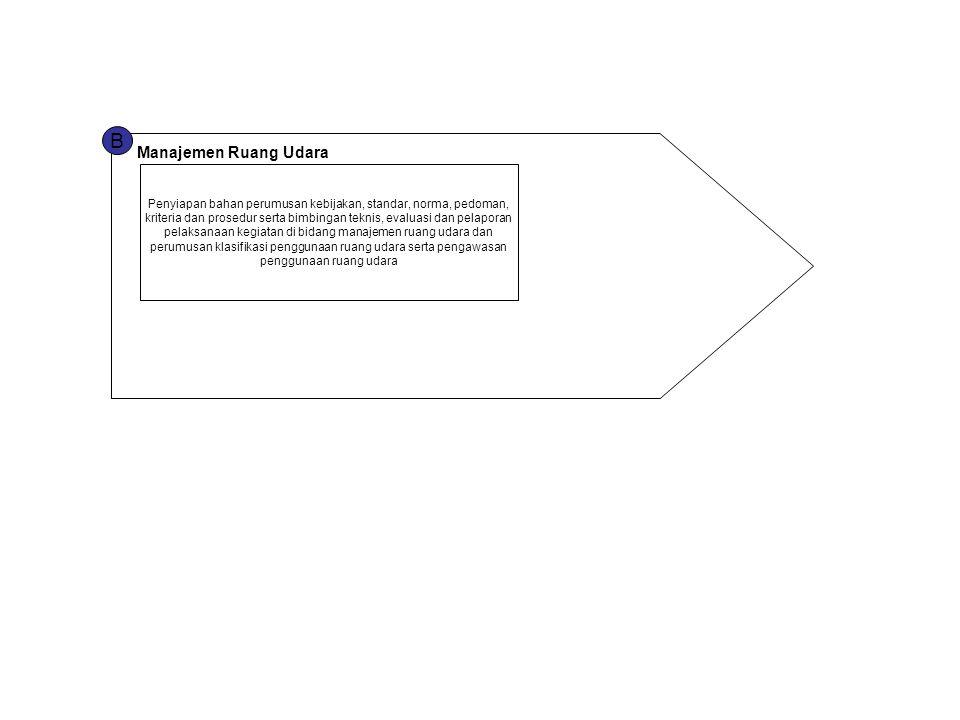 B Manajemen Ruang Udara Penyiapan bahan perumusan kebijakan, standar, norma, pedoman, kriteria dan prosedur serta bimbingan teknis, evaluasi dan pelap