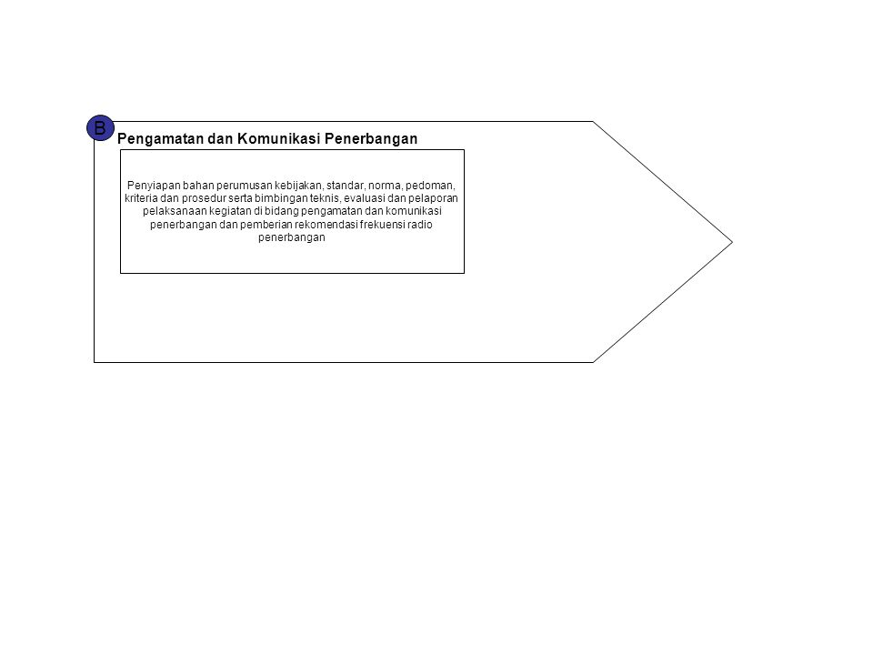 B Pengamatan dan Komunikasi Penerbangan Penyiapan bahan perumusan kebijakan, standar, norma, pedoman, kriteria dan prosedur serta bimbingan teknis, ev