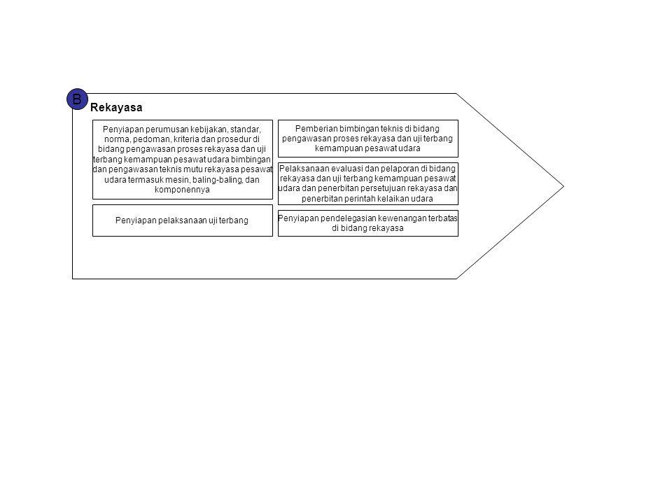 B Rekayasa Penyiapan perumusan kebijakan, standar, norma, pedoman, kriteria dan prosedur di bidang pengawasan proses rekayasa dan uji terbang kemampua
