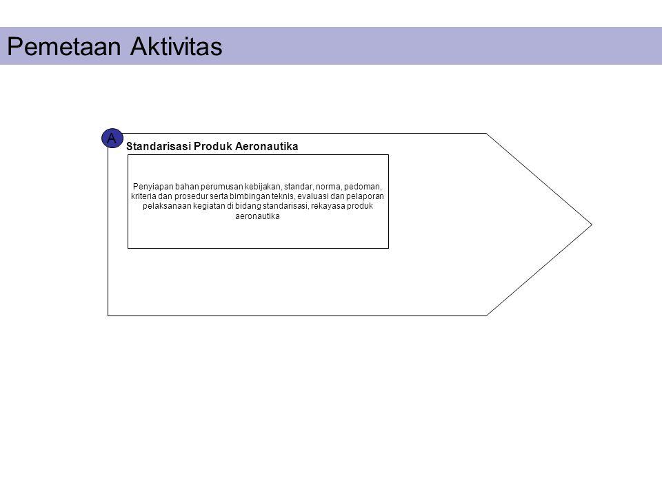 A Standarisasi Produk Aeronautika Pemetaan Aktivitas Penyiapan bahan perumusan kebijakan, standar, norma, pedoman, kriteria dan prosedur serta bimbing