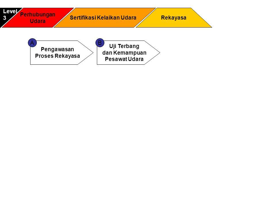 Perhubungan Udara Rekayasa Level3 Sertifikasi Kelaikan Udara Pengawasan Proses Rekayasa Uji Terbang dan Kemampuan Pesawat Udara AB