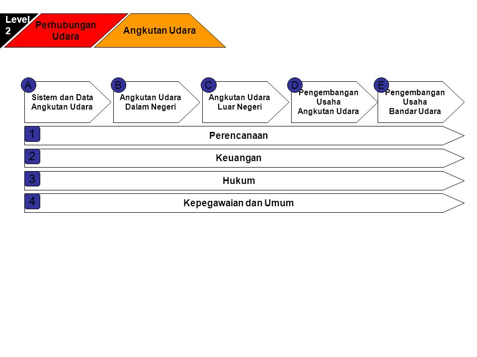 Sistem dan Data Angkutan Udara Dalam Negeri Pengembangan Usaha Angkutan Udara Luar Negeri ACDB Pengembangan Usaha Bandar Udara E Perencanaan 1 Keuanga