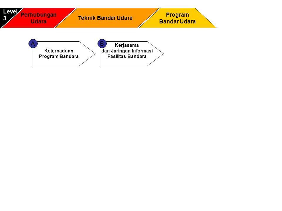 Perhubungan Udara Program Bandar Udara Level3 Teknik Bandar Udara Keterpaduan Program Bandara Kerjasama dan Jaringan Informasi Fasilitas Bandara AB