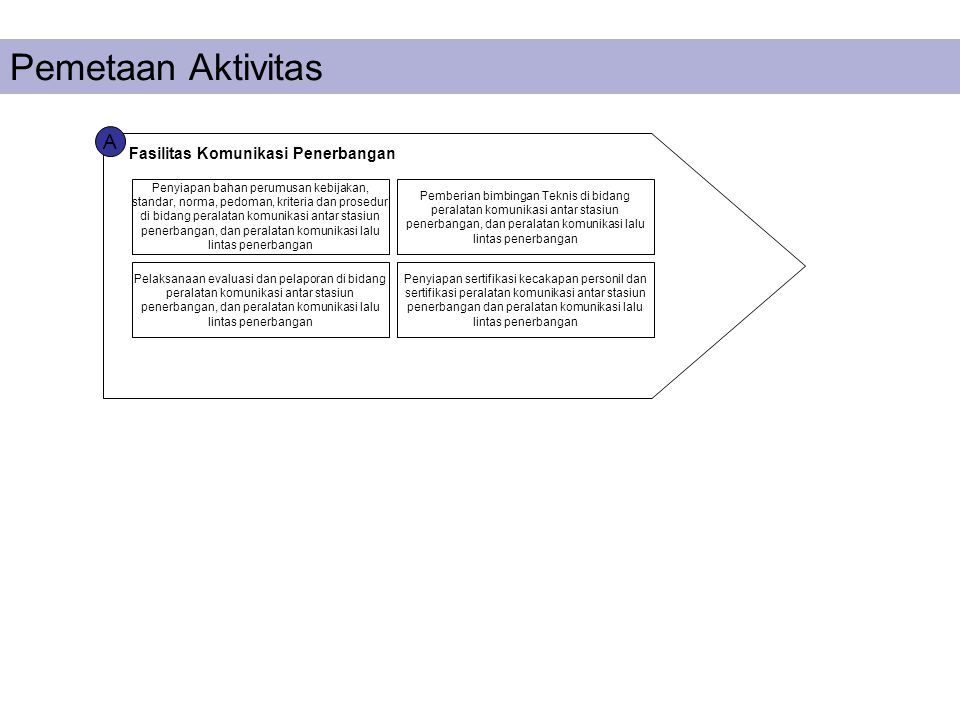 A Fasilitas Komunikasi Penerbangan Pemetaan Aktivitas Penyiapan bahan perumusan kebijakan, standar, norma, pedoman, kriteria dan prosedur di bidang pe