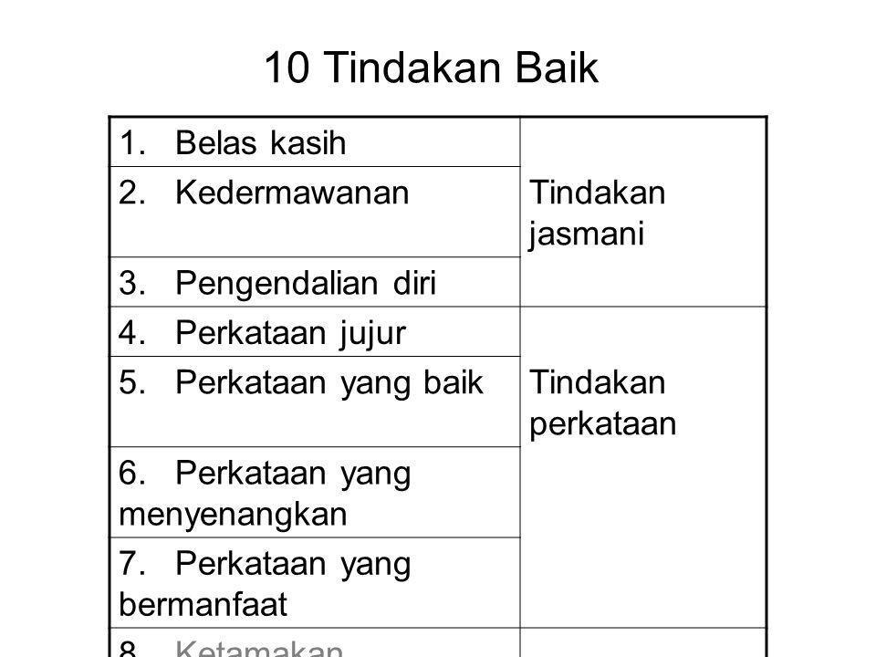 10 Tindakan Baik 1. Belas kasih 2. KedermawananTindakan jasmani 3. Pengendalian diri 4. Perkataan jujur 5. Perkataan yang baikTindakan perkataan 6. Pe