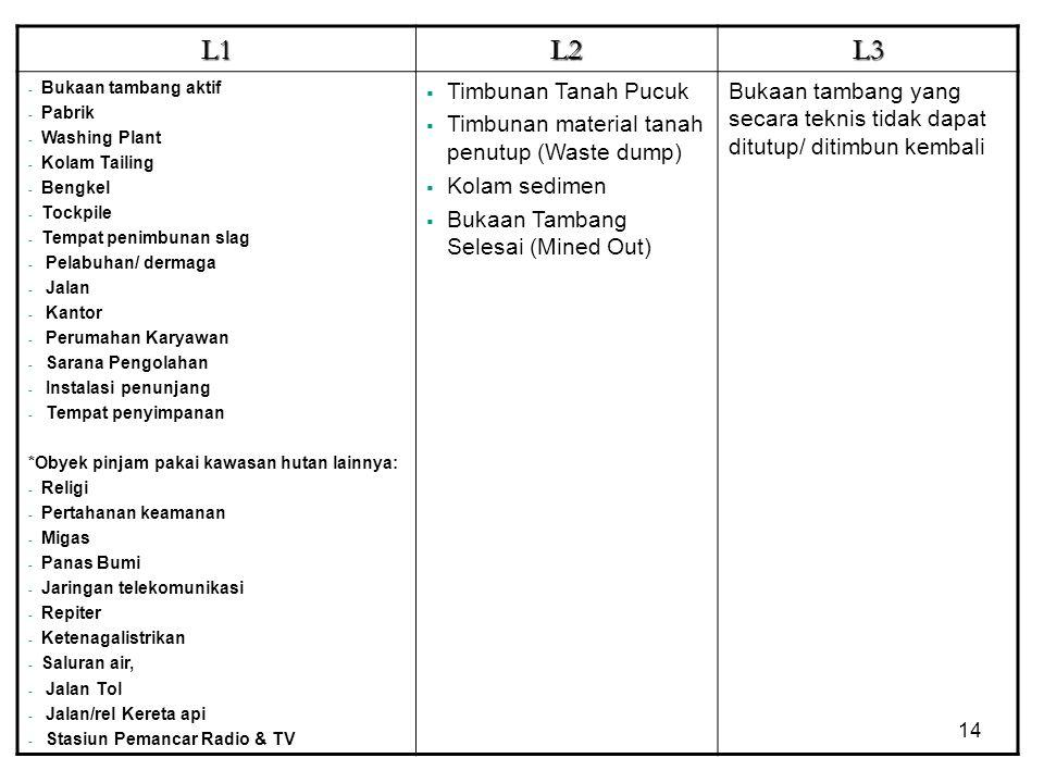 L1L2L3 - Bukaan tambang aktif - Pabrik - Washing Plant - Kolam Tailing - Bengkel - Tockpile - Tempat penimbunan slag - Pelabuhan/ dermaga - Jalan - Ka