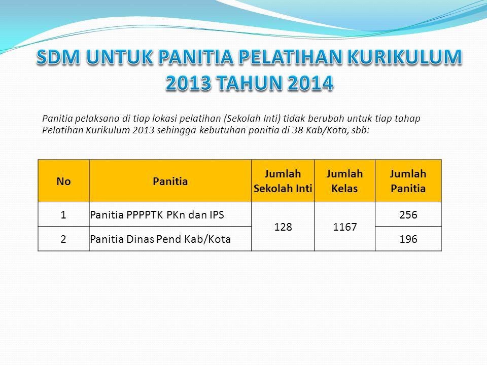 Panitia pelaksana di tiap lokasi pelatihan (Sekolah Inti) tidak berubah untuk tiap tahap Pelatihan Kurikulum 2013 sehingga kebutuhan panitia di 38 Kab