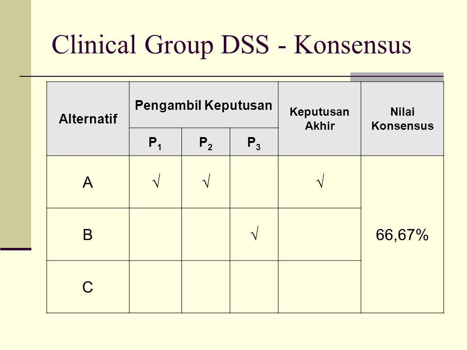 Clinical Group DSS - Konsensus Alternatif Pengambil Keputusan Keputusan Akhir Nilai Konsensus P1P1 P2P2 P3P3 A  66,67% B  C