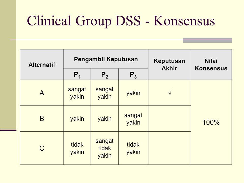Clinical Group DSS - Konsensus Alternatif Pengambil Keputusan Keputusan Akhir Nilai Konsensus P1P1 P2P2 P3P3 A sangat yakin yakin  100% B yakin sanga