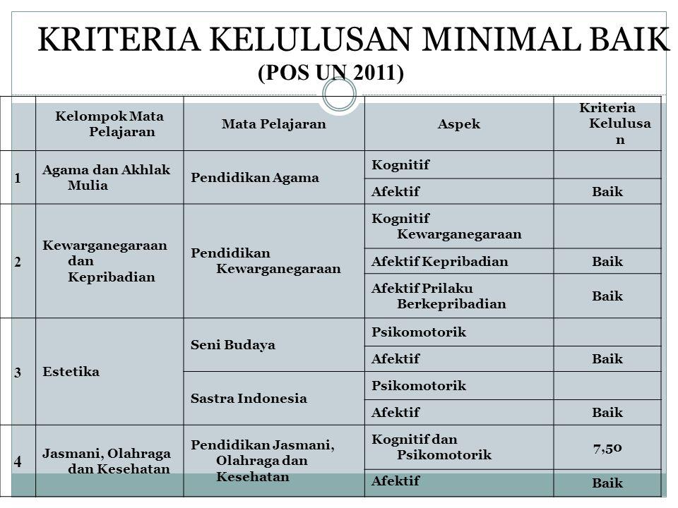 KRITERIA KELULUSAN MINIMAL BAIK (POS UN 2011) Kelompok Mata Pelajaran Mata PelajaranAspek Kriteria Kelulusa n 1 Agama dan Akhlak Mulia Pendidikan Agam