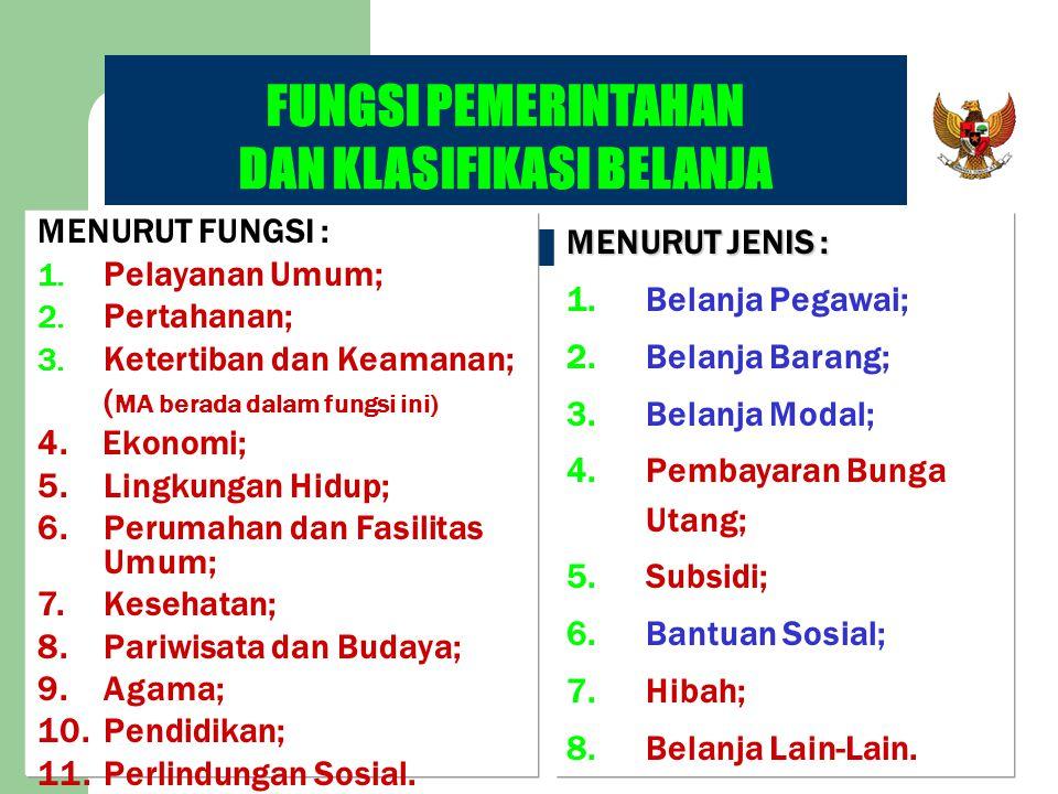 FUNGSI PEMERINTAHAN DAN KLASIFIKASI BELANJA MENURUT JENIS : 1.Belanja Pegawai; 2.Belanja Barang; 3.Belanja Modal; 4.Pembayaran Bunga Utang; 5.Subsidi;