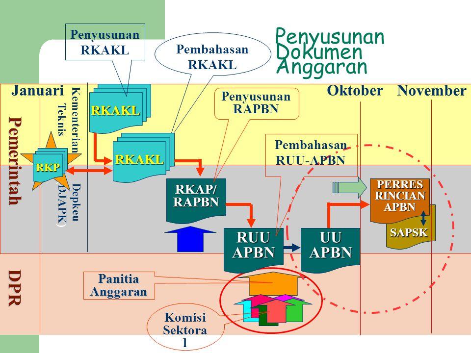 SAPSK Penyusunan Dokumen Anggaran RKAKL Pemerintah DPR Kementerian Teknis Depkeu ( DJAPK ) RKAP/RAPBN RKP PanitiaAnggaran Penyusunan RKAKL Pembahasan