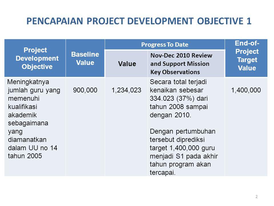 2 Project Development Objective Baseline Value Progress To Date End-of- Project Target Value Value Nov-Dec 2010 Review and Support Mission Key Observations Meningkatnya jumlah guru yang memenuhi kualifikasi akademik sebagaimana yang diamanatkan dalam UU no 14 tahun 2005 900,0001,234,023 Secara total terjadi kenaikan sebesar 334.023 (37%) dari tahun 2008 sampai dengan 2010.