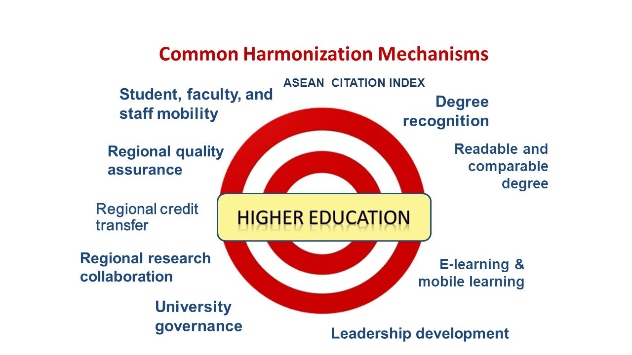 Common Harmonization Mechanisms Regional quality assurance Regional research collaboration Regional credit transfer Readable and comparable degree University governance Student, faculty, and staff mobility Leadership development E-learning & mobile learning Degree recognition ASEAN CITATION INDEX