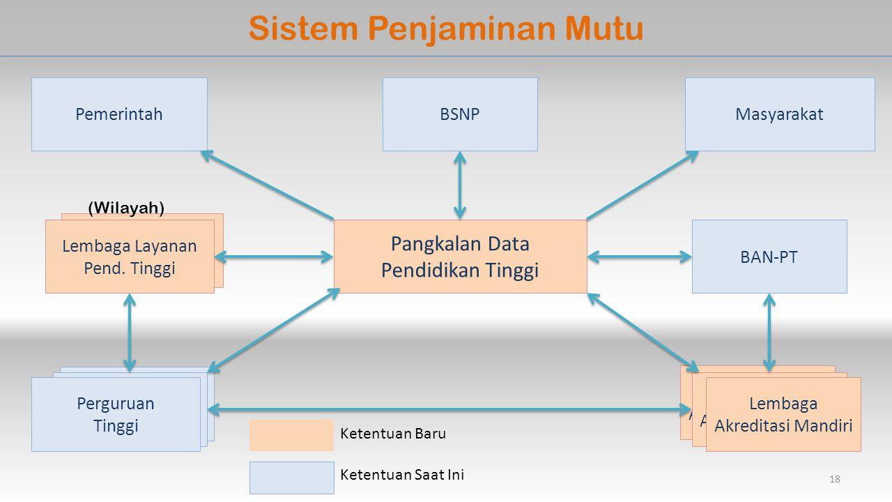 Lembaga Penjamin Mutu Perguruan Tinggi Sistem Penjaminan Mutu Pangkalan Data Pendidikan Tinggi Perguruan Tinggi BSNP BAN-PT Lembaga Layanan Pend.