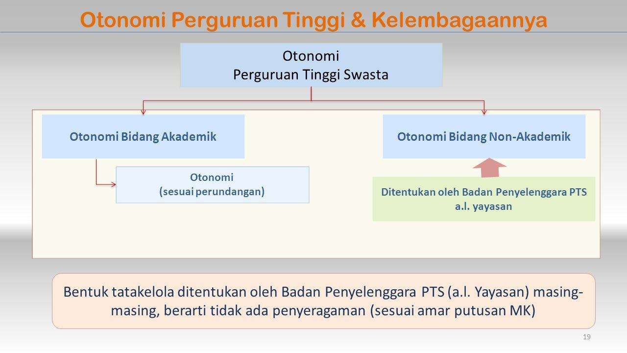 Otonomi Perguruan Tinggi & Kelembagaannya Otonomi Perguruan Tinggi Swasta Otonomi Bidang AkademikOtonomi Bidang Non-Akademik Otonomi (sesuai perundangan) Ditentukan oleh Badan Penyelenggara PTS a.l.
