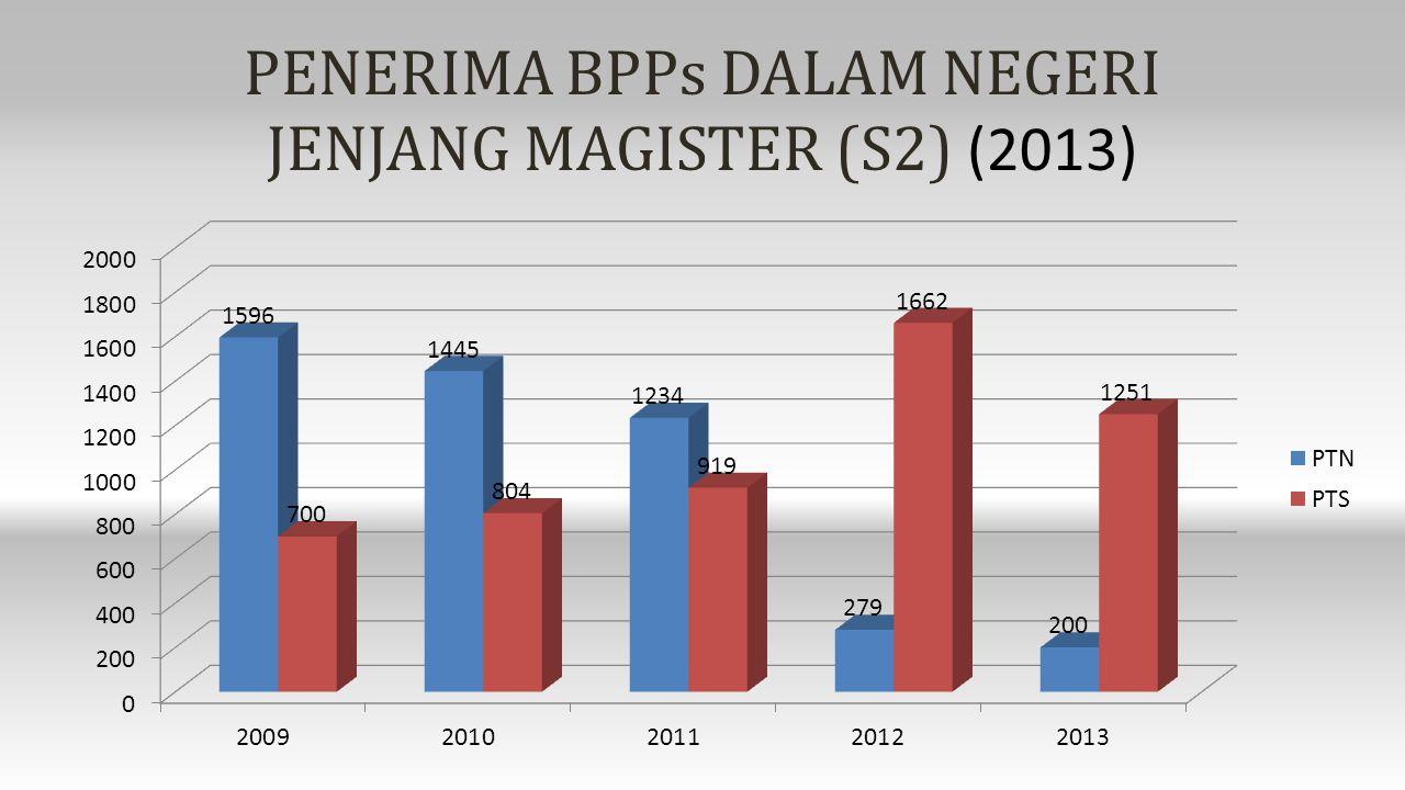PENERIMA BPPs DALAM NEGERI JENJANG MAGISTER (S2) (2013)