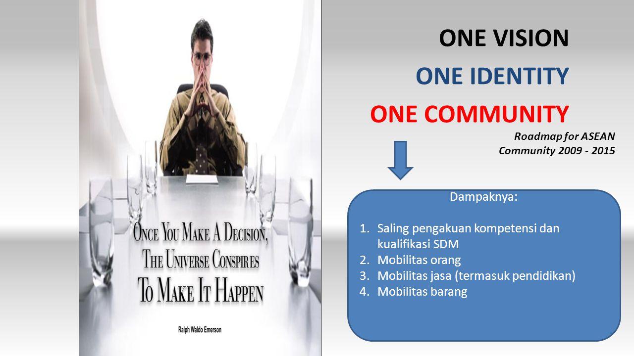 ONE VISION ONE IDENTITY ONE COMMUNITY Roadmap for ASEAN Community 2009 - 2015 Dampaknya: 1.Saling pengakuan kompetensi dan kualifikasi SDM 2.Mobilitas orang 3.Mobilitas jasa (termasuk pendidikan) 4.Mobilitas barang