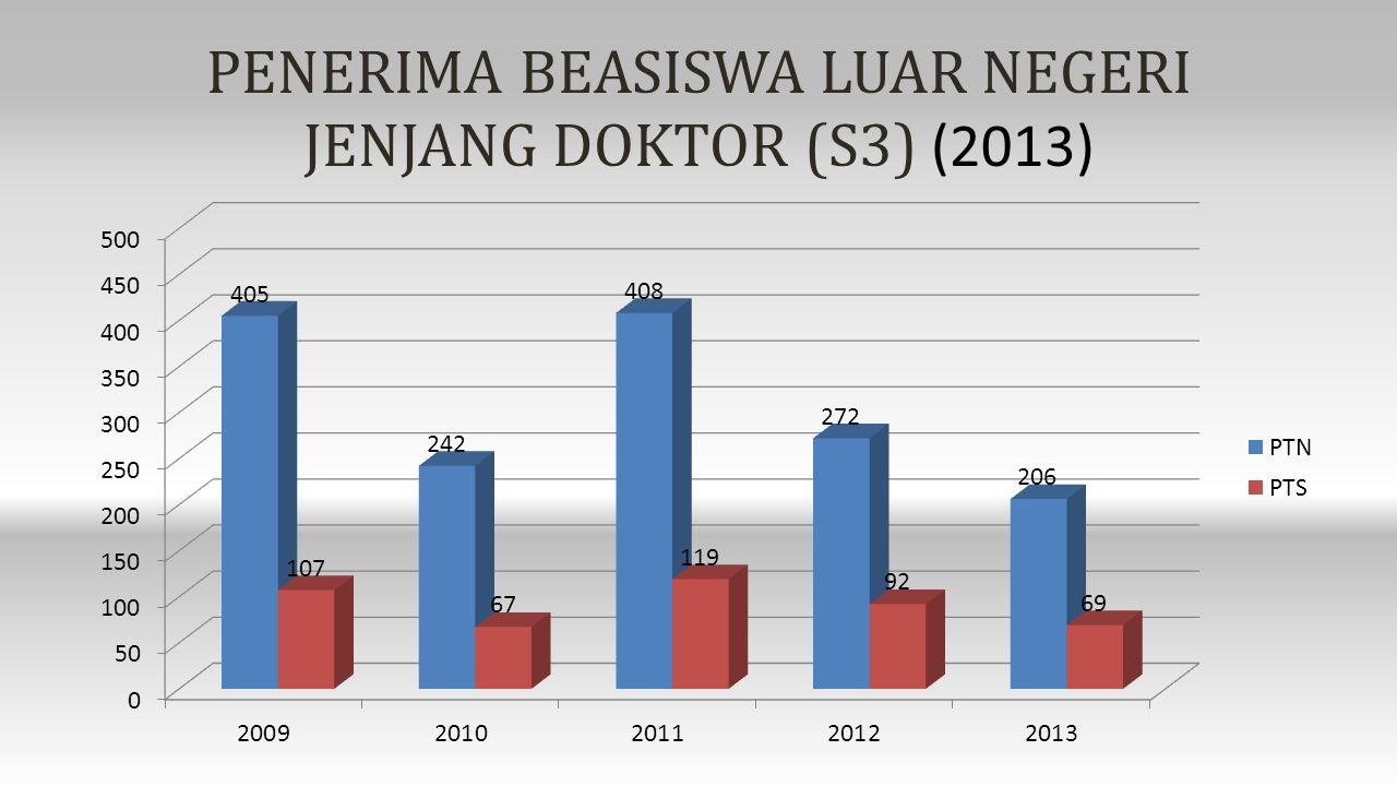 PENERIMA BEASISWA LUAR NEGERI JENJANG DOKTOR (S3) (2013)