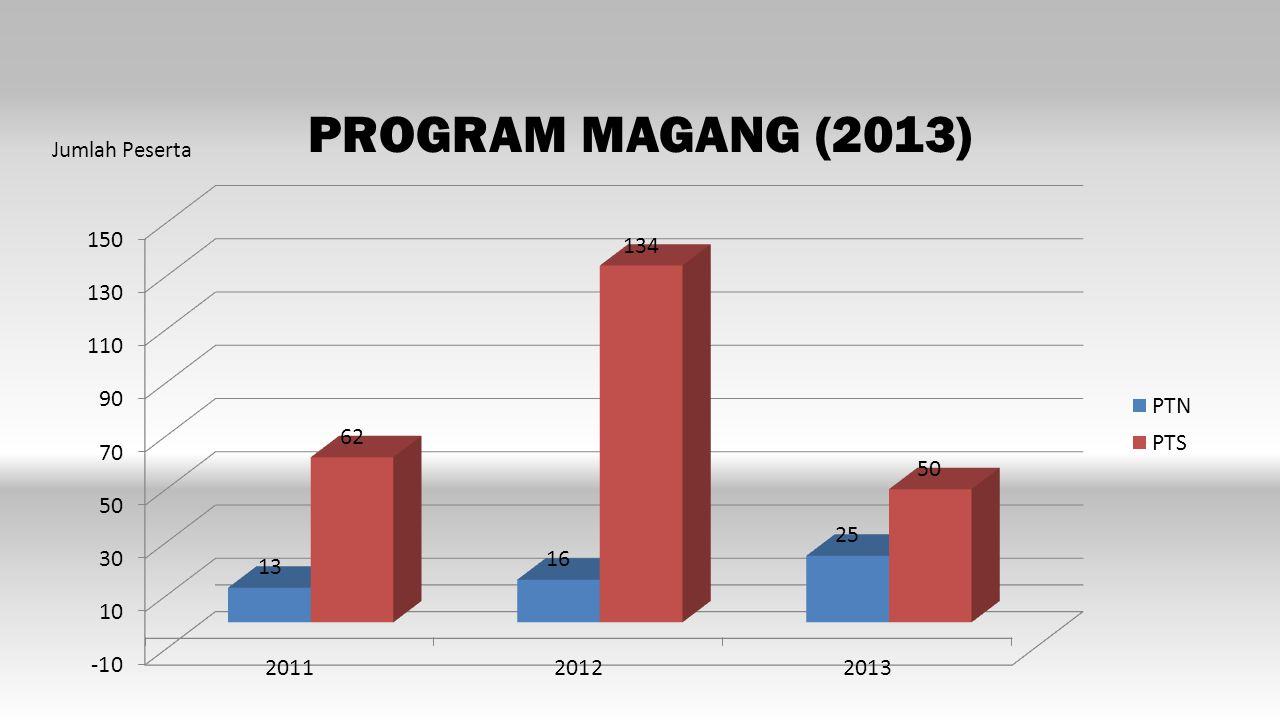 PROGRAM MAGANG (2013) Jumlah Peserta