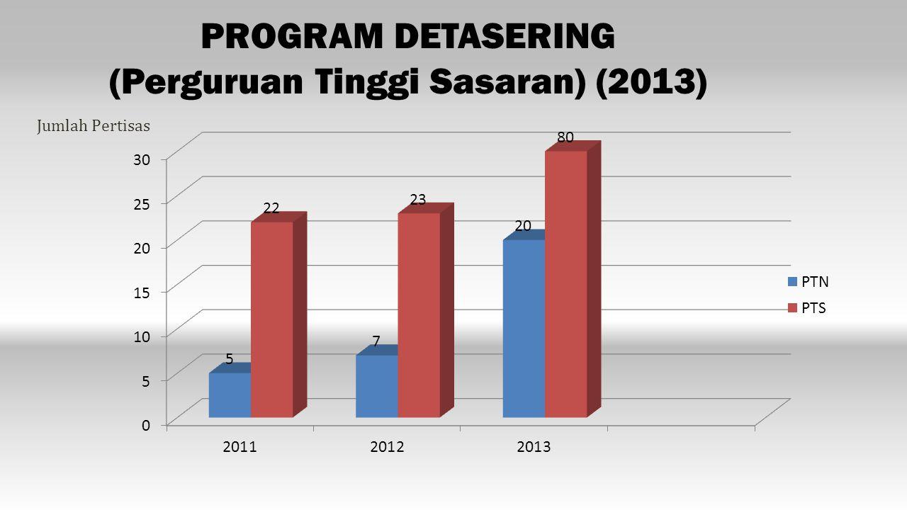 PROGRAM DETASERING (Perguruan Tinggi Sasaran) (2013) Jumlah Pertisas