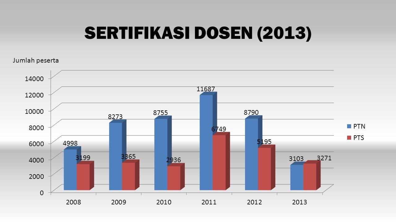 SERTIFIKASI DOSEN (2013) Jumlah peserta