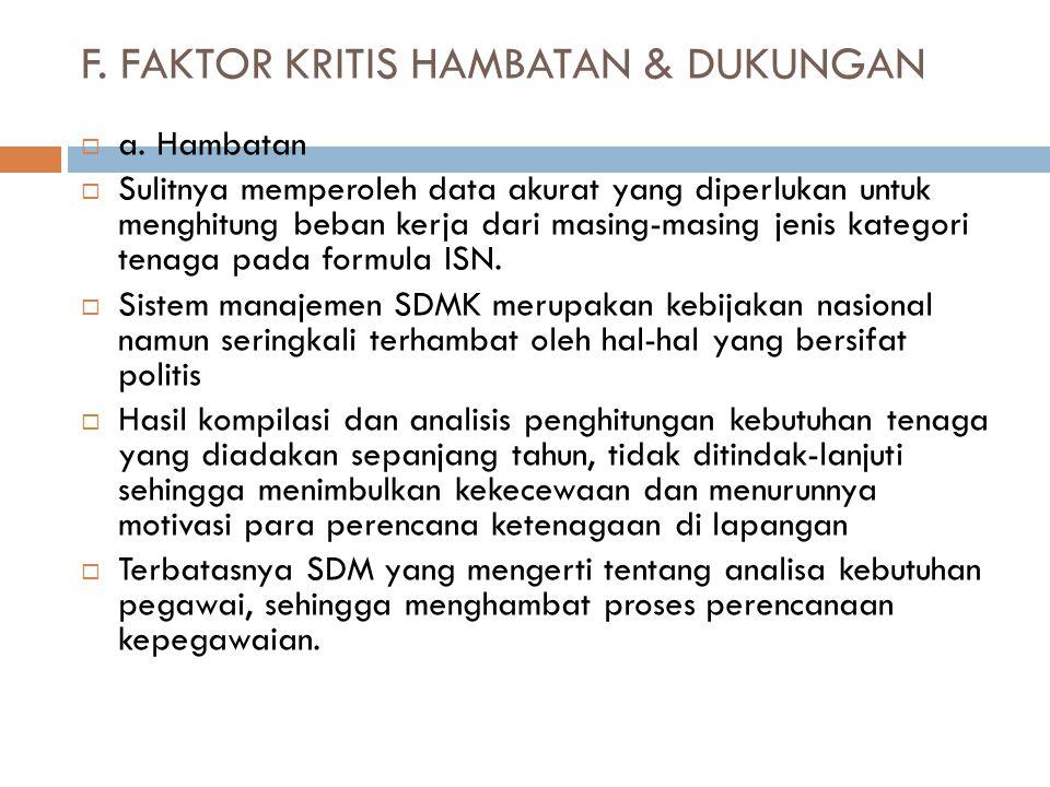 F. FAKTOR KRITIS HAMBATAN & DUKUNGAN  a. Hambatan  Sulitnya memperoleh data akurat yang diperlukan untuk menghitung beban kerja dari masing-masing j