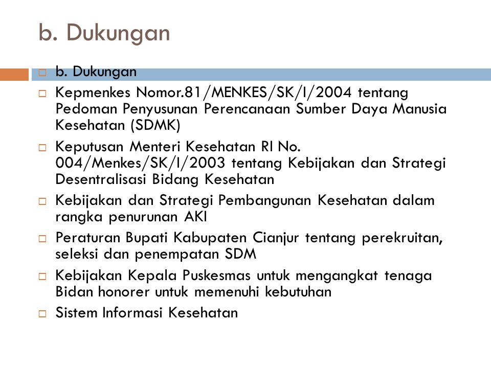b. Dukungan  b. Dukungan  Kepmenkes Nomor.81/MENKES/SK/I/2004 tentang Pedoman Penyusunan Perencanaan Sumber Daya Manusia Kesehatan (SDMK)  Keputusa