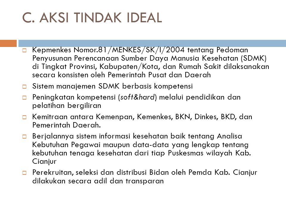C. AKSI TINDAK IDEAL  Kepmenkes Nomor.81/MENKES/SK/I/2004 tentang Pedoman Penyusunan Perencanaan Sumber Daya Manusia Kesehatan (SDMK) di Tingkat Prov