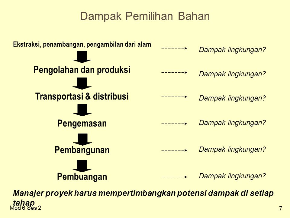 7 Mod 6 Ses 2 Dampak Pemilihan Bahan Manajer proyek harus mempertimbangkan potensi dampak di setiap tahap Ekstraksi, penambangan, pengambilan dari alam Pengolahan dan produksi Transportasi & distribusi Pengemasan Pembangunan Pembuangan Dampak lingkungan?