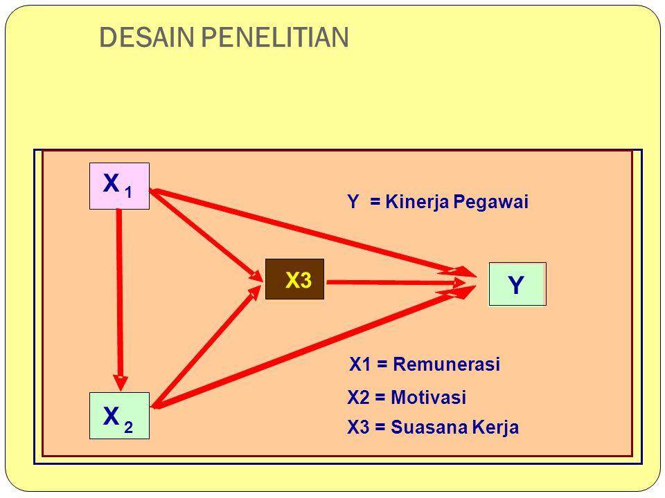 DESAIN PENELITIAN X 1 X 2 X 3 Y X 1 X 2 X3 Y Y = Kinerja Pegawai X1 = Remunerasi X2 = Motivasi X3 = Suasana Kerja