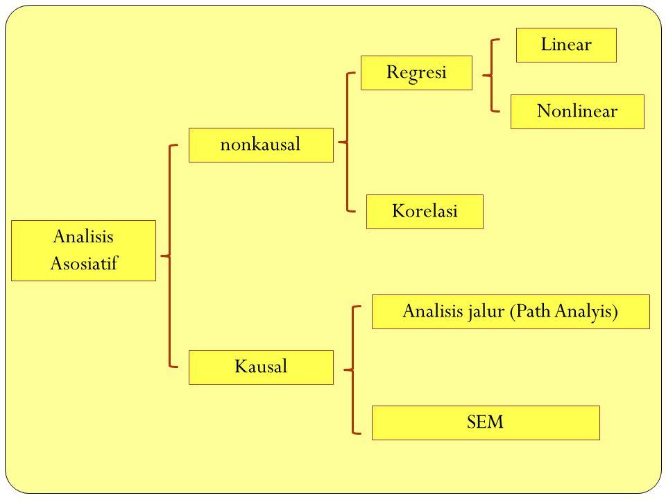Analisis Asosiatif nonkausal Kausal Regresi Korelasi Analisis jalur (Path Analyis) SEM Linear Nonlinear