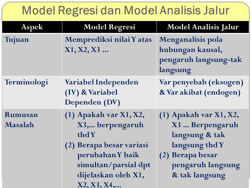 Model Regresi dan Model Analisis Jalur AspekModel RegresiModel Analisis Jalur TujuanMemprediksi nilai Y atas X1, X2, X3... Menganalisis pola hubungan