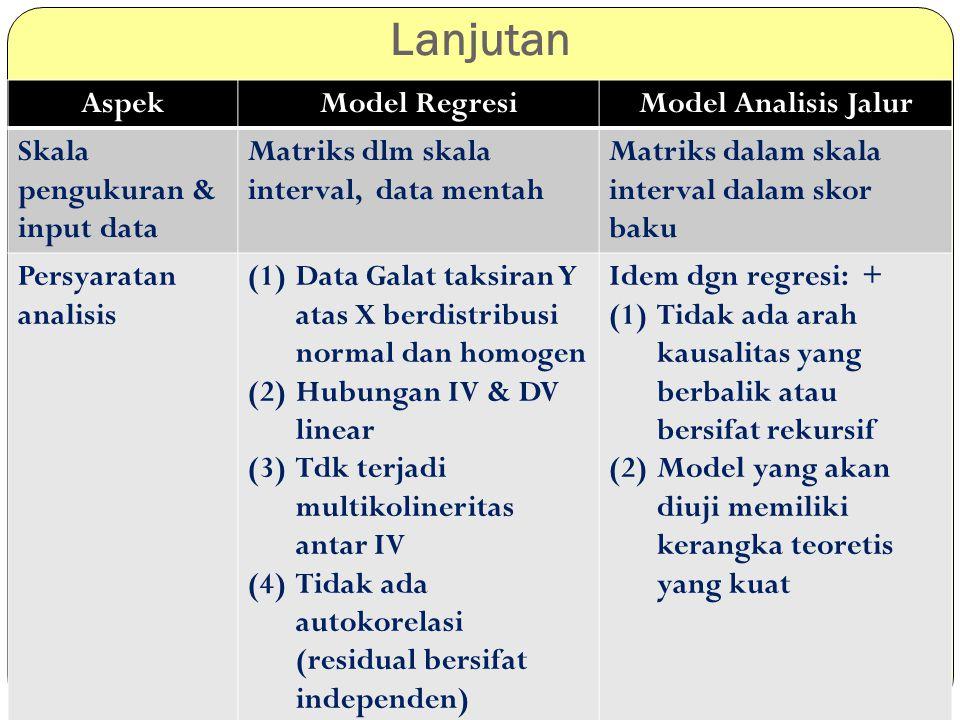 Lanjutan AspekModel RegresiModel Analisis Jalur Skala pengukuran & input data Matriks dlm skala interval, data mentah Matriks dalam skala interval dal