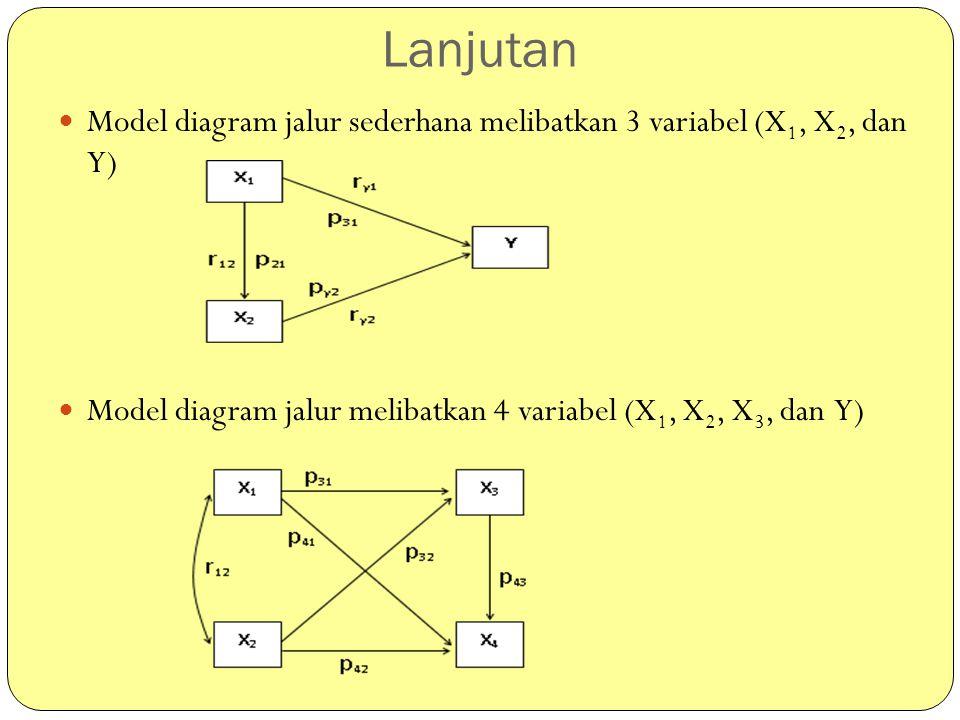 Lanjutan Model diagram jalur sederhana melibatkan 3 variabel (X 1, X 2, dan Y) Model diagram jalur melibatkan 4 variabel (X 1, X 2, X 3, dan Y)