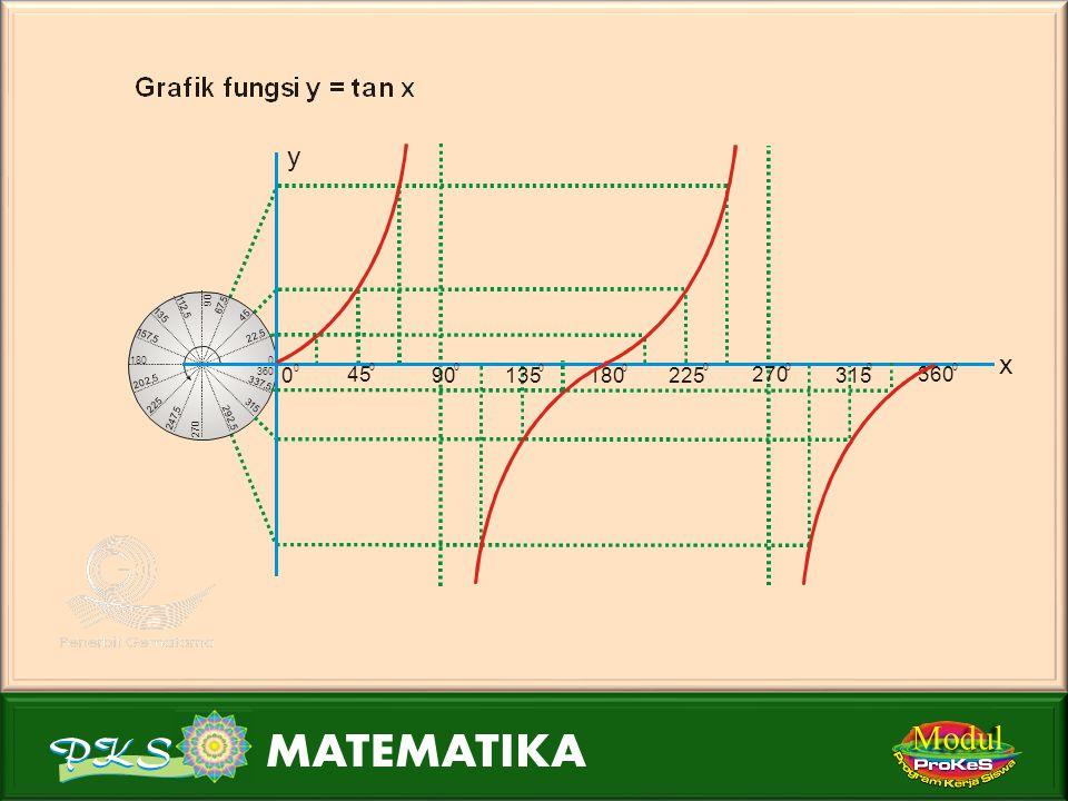 Modul 45 0 0 0 90 0 135 0 180 0 225 0 270 315 360 0 0 0 x 1 periode 180 0 360 0 540 0 720 0 900 0 x y  1 1