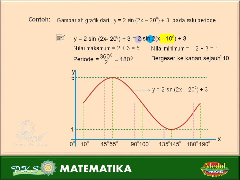 Modul k > 0k < 0 maksimum = k + h minimum = k + h  maksimum = k + h  minimum = k + h periode = 360 n 0 2 n  =  > 0  < 0 bergeser ke kiri sejauh 