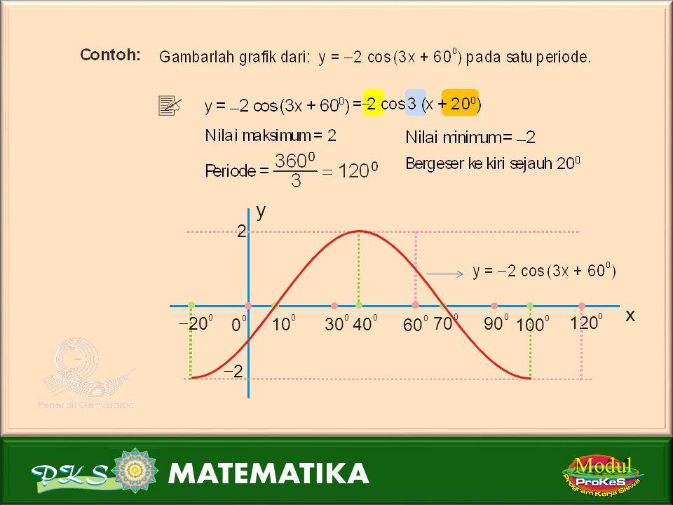 Modul Periode = 360 0 2  180 0 Bergeser ke kanan sejauh 10 0.  20 0 ) + 3y = 2 sin (2x = 2 sin 2(x  10 0 ) + 3 0 0 0 45 0 90180 0 y x 5 1 0 10 0 55