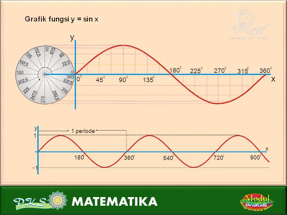 Modul Periode fungsi trigonometri Fungsi y = sin nx mempunyai periode = 360 0 n Fungsi y = cos nx mempunyai periode = 360 0 n Fungsi y = tan nx mempun