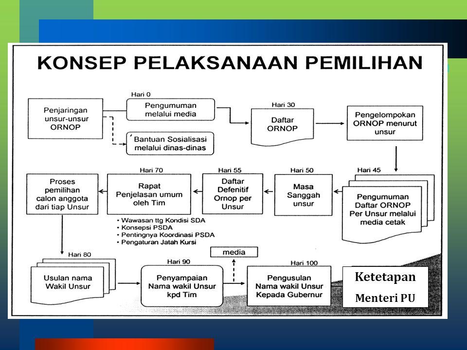 Keanggotaan TKPSDA WS Belawan-Ular-Padang. Dari Unsur Pemerintah, Pemerintah Provinsi, Pemerintah Kabupaten/Kota. a)Wakil instansi Pemerintah : Kepala