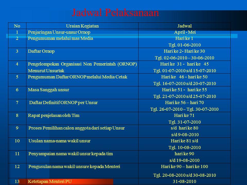 Sekretariat TKPSDA WS Toba-Asahan dan WS Belawan – Ular – Padang. Agar TKPSDA WS Toba-Asahan dan WS Belawan-Ular-Padang yang telah dibentuk dapat mela