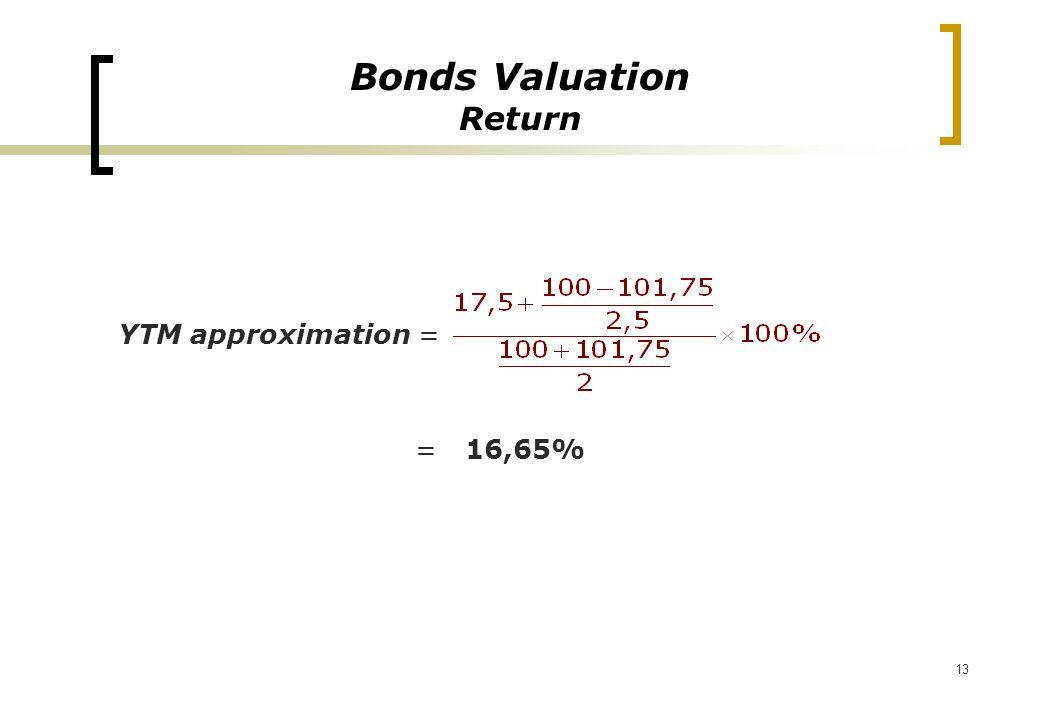 13 YTM approximation = = 16,65% Bonds Valuation Return