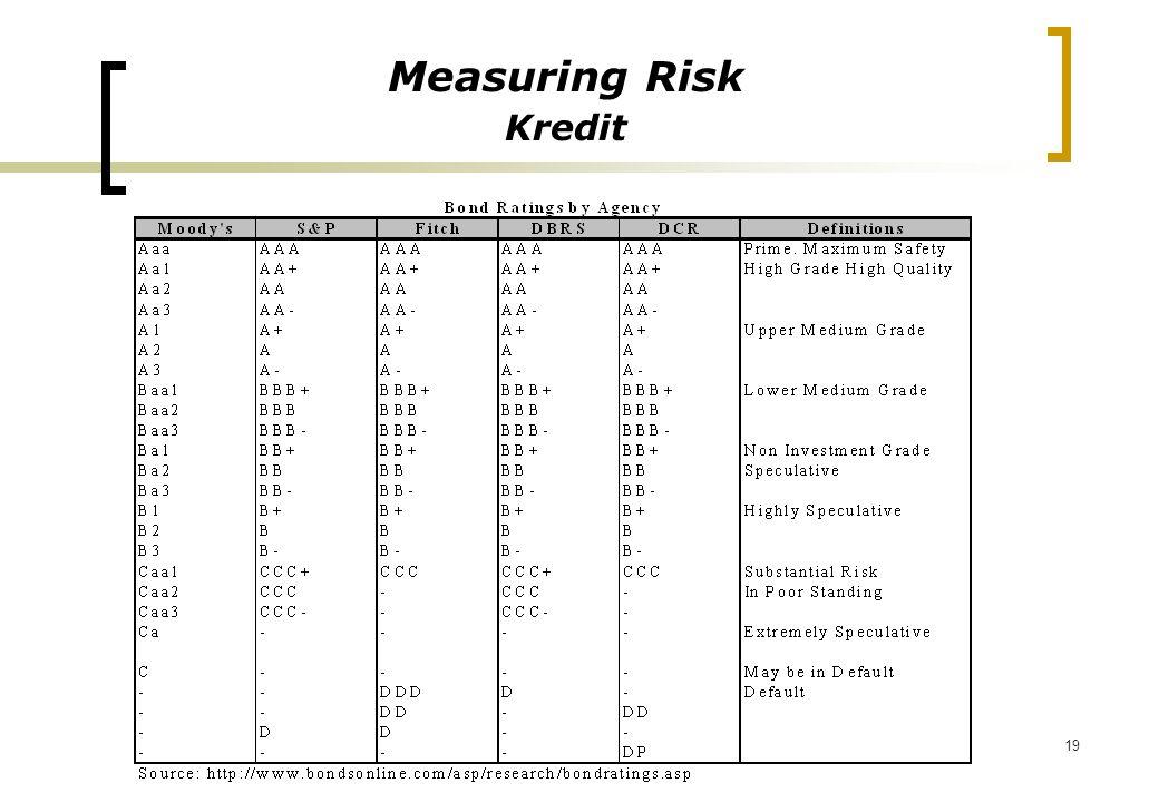 19 Measuring Risk Kredit