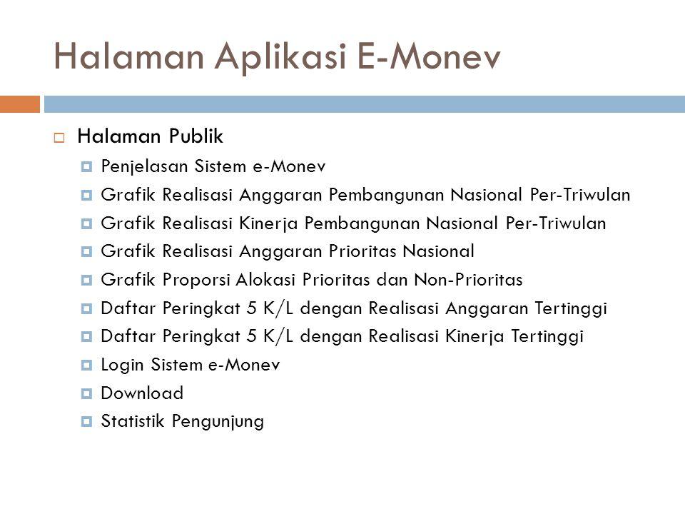 Halaman Aplikasi E-Monev  Halaman Publik  Penjelasan Sistem e-Monev  Grafik Realisasi Anggaran Pembangunan Nasional Per-Triwulan  Grafik Realisasi