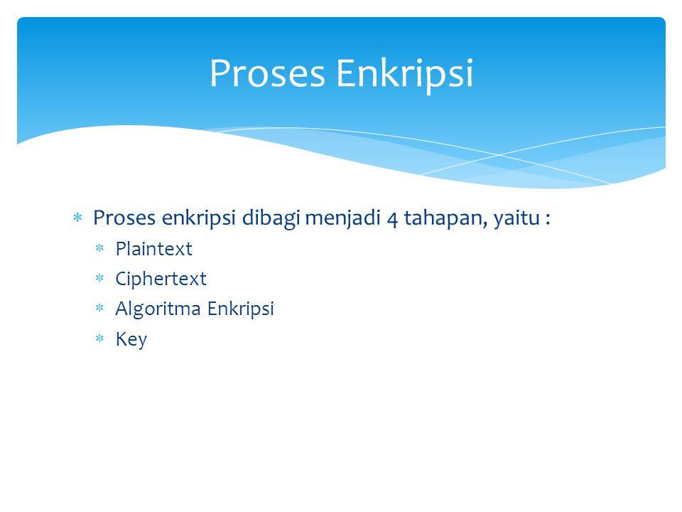 Proses enkripsi dibagi menjadi 4 tahapan, yaitu :  Plaintext  Ciphertext  Algoritma Enkripsi  Key Proses Enkripsi